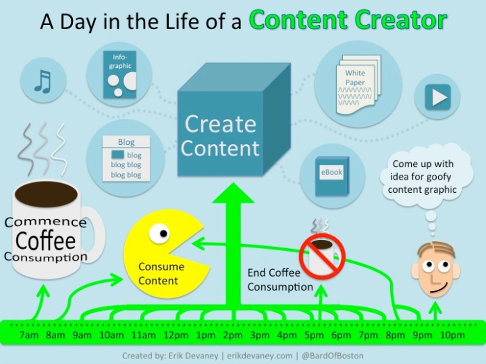 A Day in the Life of a Content Creator