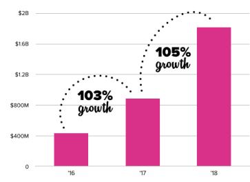 WeWorks-annual-revenue-1